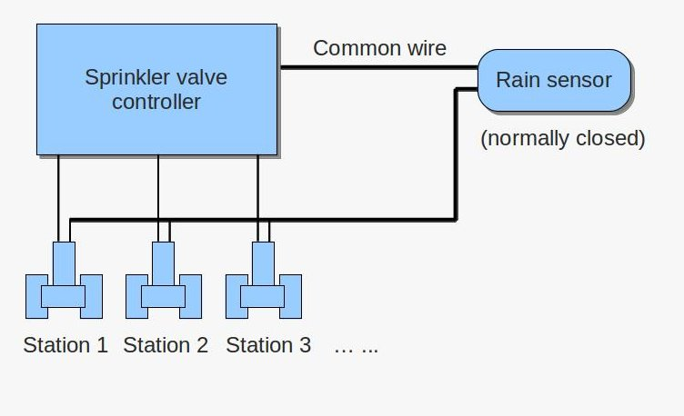 svc_rainsensor_diagram using rain freeze sensor with opensprinkler rayshobby net orbit rain sensor wiring diagram at downloadfilm.co